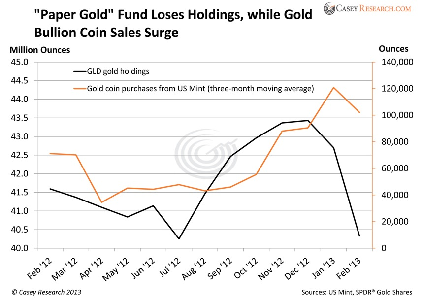paper gold versus bullion